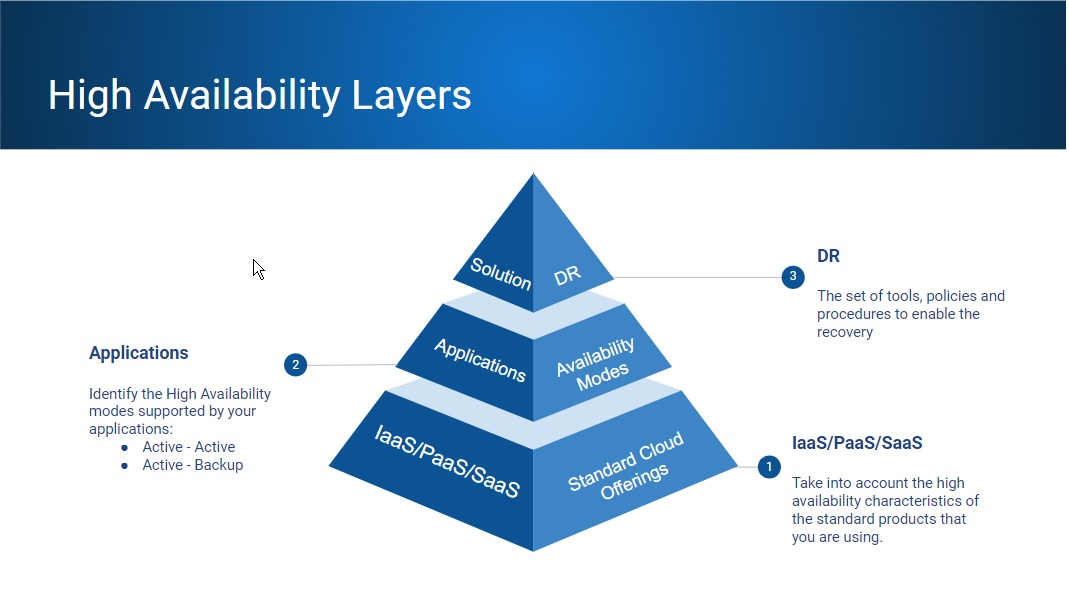 High Availability Layers